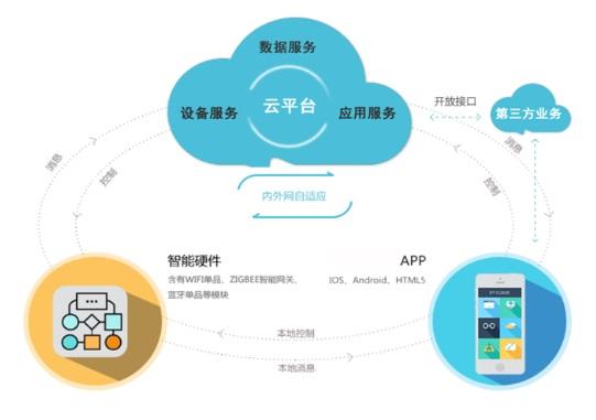 物联网-云平台